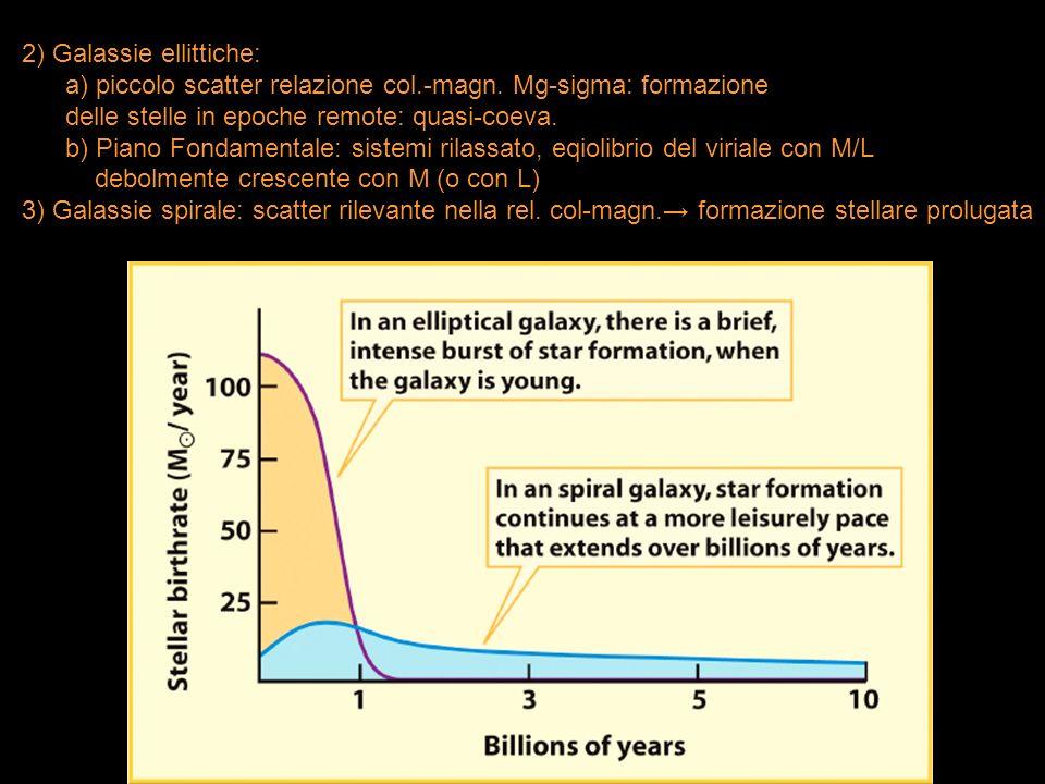2) Galassie ellittiche: a) piccolo scatter relazione col.-magn. Mg-sigma: formazione delle stelle in epoche remote: quasi-coeva. b) Piano Fondamentale
