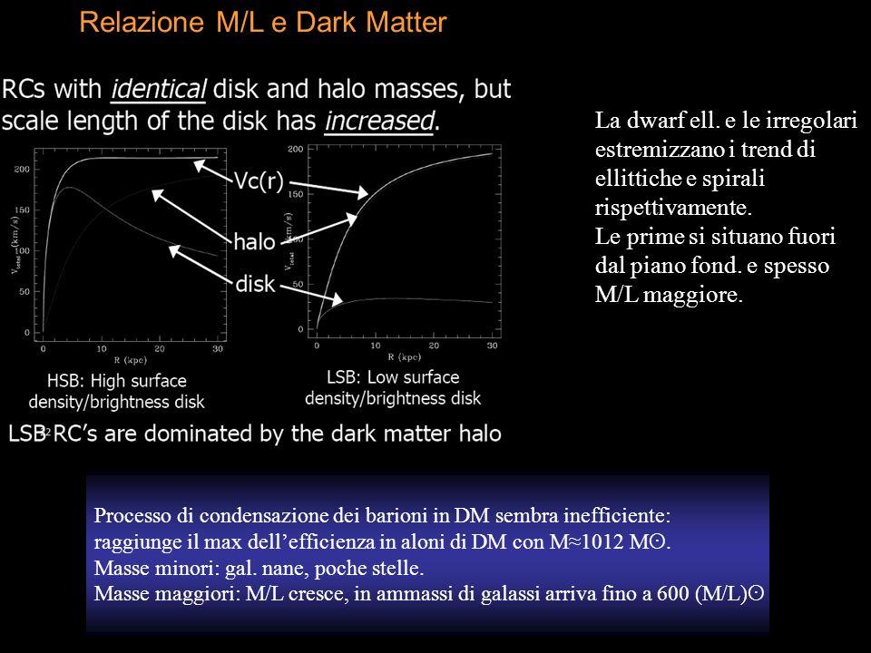Processo di condensazione dei barioni in DM sembra inefficiente: raggiunge il max dellefficienza in aloni di DM con M1012 M ʘ. Masse minori: gal. nane
