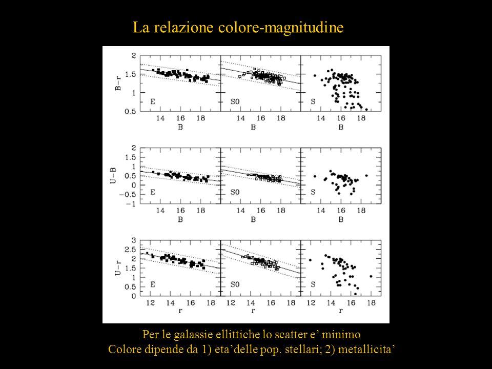La relazione colore-magnitudine Per le galassie ellittiche lo scatter e minimo Colore dipende da 1) etadelle pop. stellari; 2) metallicita
