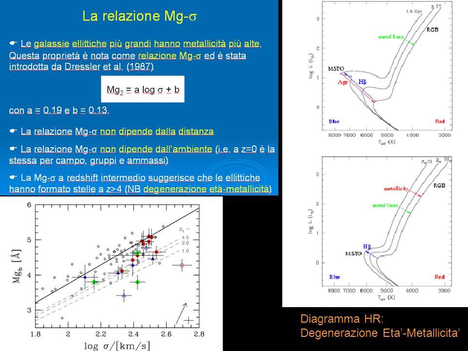 Diagramma HR: Degenerazione Eta-Metallicita