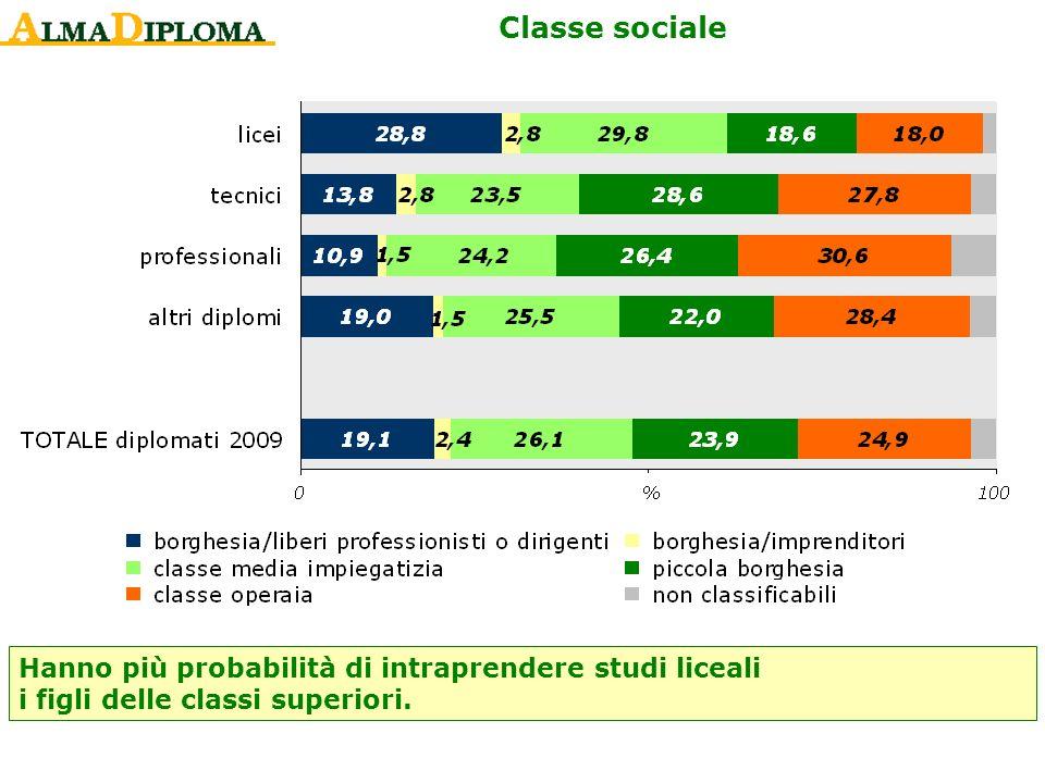 Classe sociale Hanno più probabilità di intraprendere studi liceali i figli delle classi superiori.
