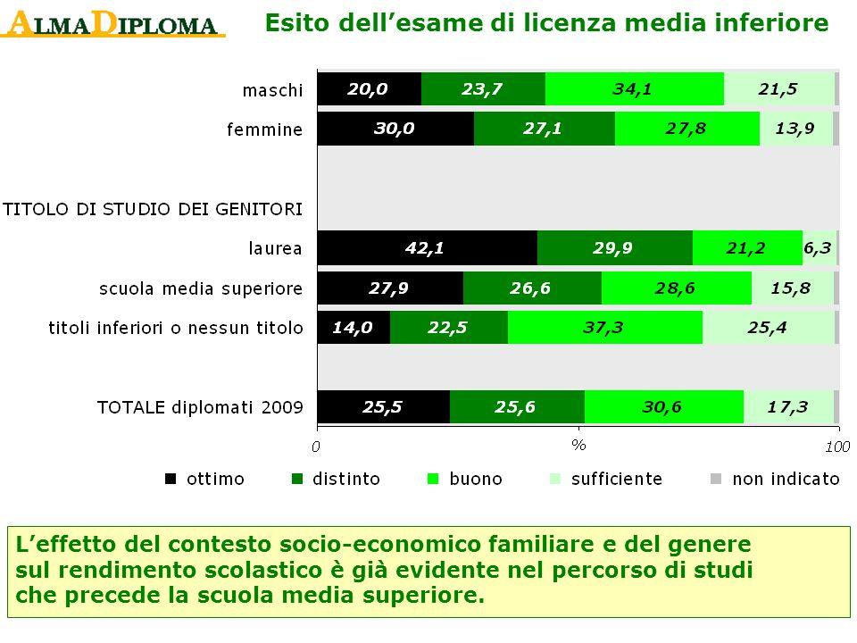 Esito dellesame di licenza media inferiore Leffetto del contesto socio-economico familiare e del genere sul rendimento scolastico è già evidente nel p