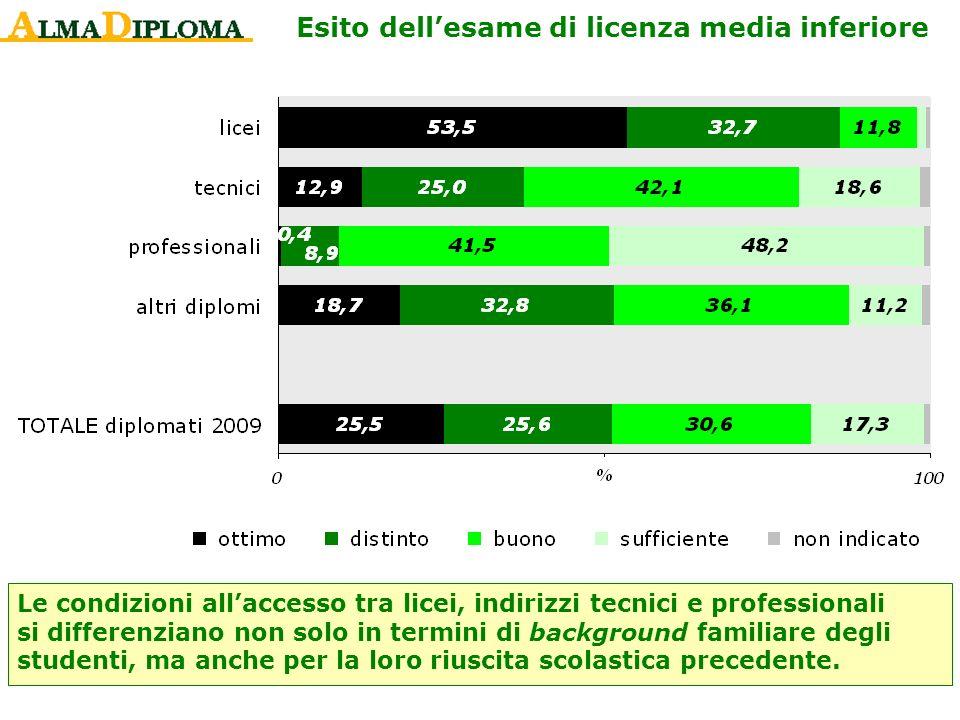 Esito dellesame di licenza media inferiore Le condizioni allaccesso tra licei, indirizzi tecnici e professionali si differenziano non solo in termini