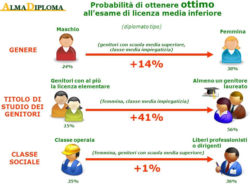 24% 38% +14% Probabilità di ottenere ottimo allesame di licenza media inferiore (diplomato tipo) +41% 15% 56% 35%36% Liberi professionisti o dirigenti
