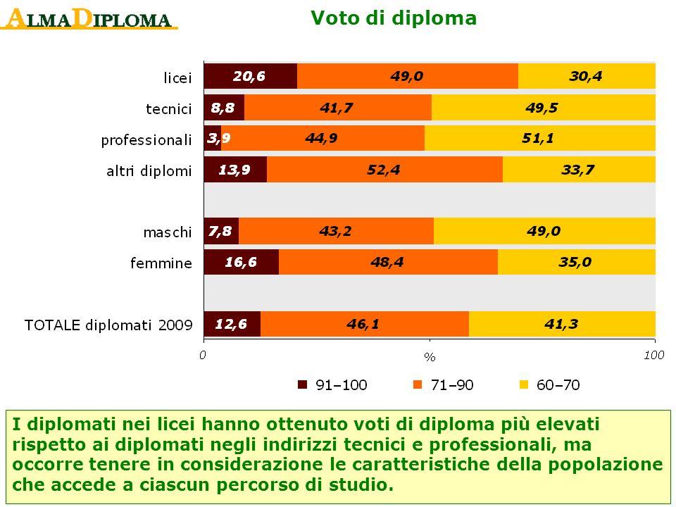 Voto di diploma I diplomati nei licei hanno ottenuto voti di diploma più elevati rispetto ai diplomati negli indirizzi tecnici e professionali, ma occ