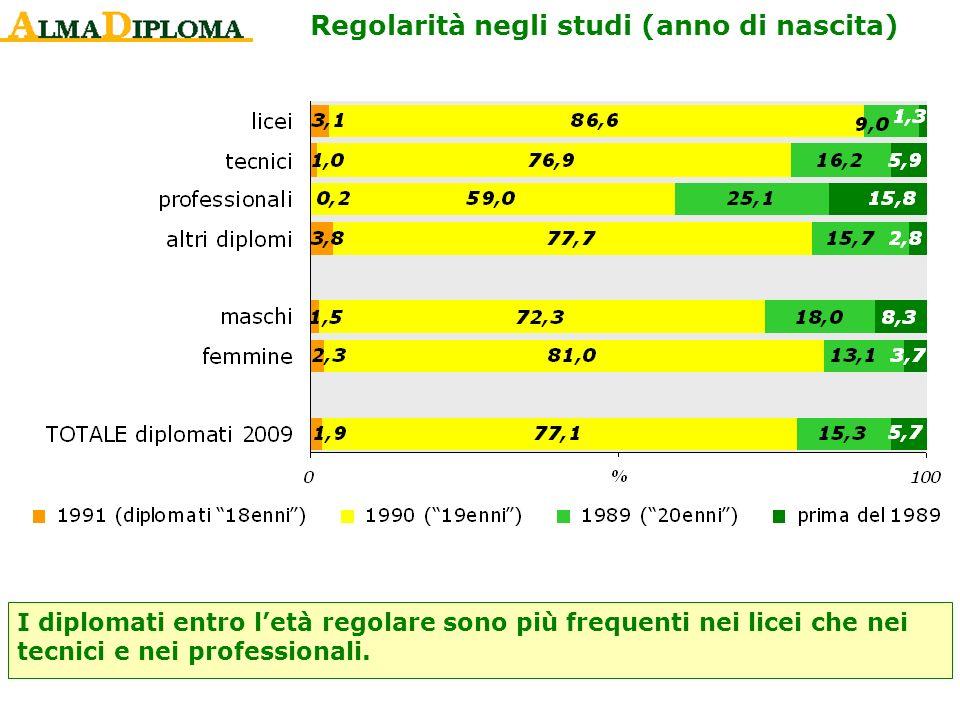 Regolarità negli studi (anno di nascita) I diplomati entro letà regolare sono più frequenti nei licei che nei tecnici e nei professionali.
