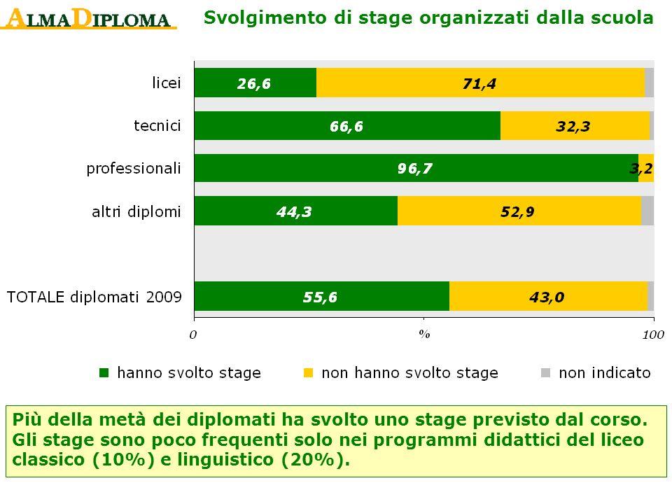 Svolgimento di stage organizzati dalla scuola Più della metà dei diplomati ha svolto uno stage previsto dal corso. Gli stage sono poco frequenti solo