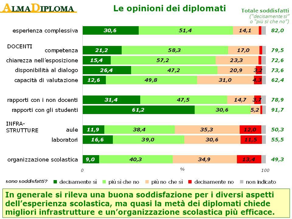 Le opinioni dei diplomati Totale soddisfatti (decisamente sì o più sì che no) In generale si rileva una buona soddisfazione per i diversi aspetti dell