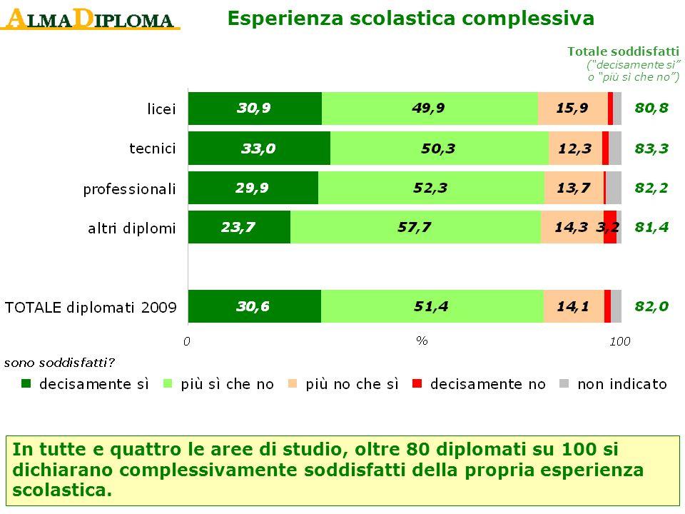 Esperienza scolastica complessiva In tutte e quattro le aree di studio, oltre 80 diplomati su 100 si dichiarano complessivamente soddisfatti della pro