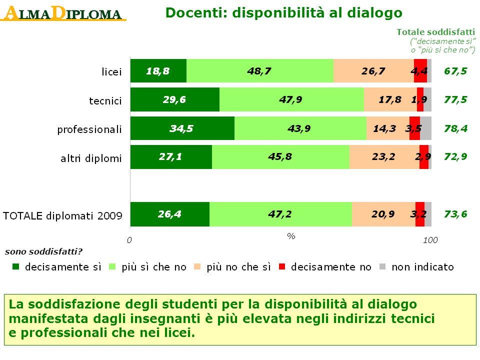 Docenti: disponibilità al dialogo Totale soddisfatti (decisamente sì o più sì che no) La soddisfazione degli studenti per la disponibilità al dialogo
