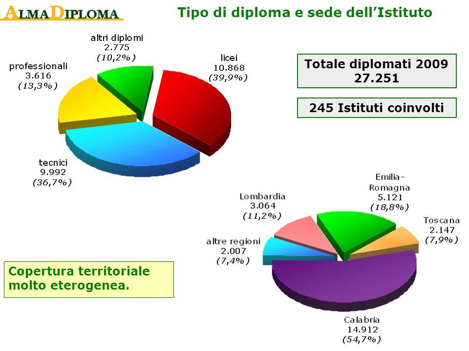 Tipo di diploma e sede dellIstituto Copertura territoriale molto eterogenea. Totale diplomati 2009 27.251 245 Istituti coinvolti