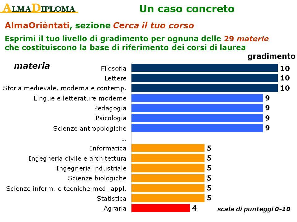 AlmaOrièntati, sezione Cerca il tuo corso Esprimi il tuo livello di gradimento per ognuna delle 29 materie che costituiscono la base di riferimento de