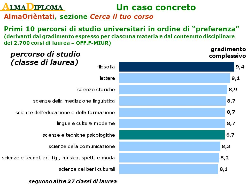 AlmaOrièntati, sezione Cerca il tuo corso Primi 10 percorsi di studio universitari in ordine di preferenza (derivanti dal gradimento espresso per cias