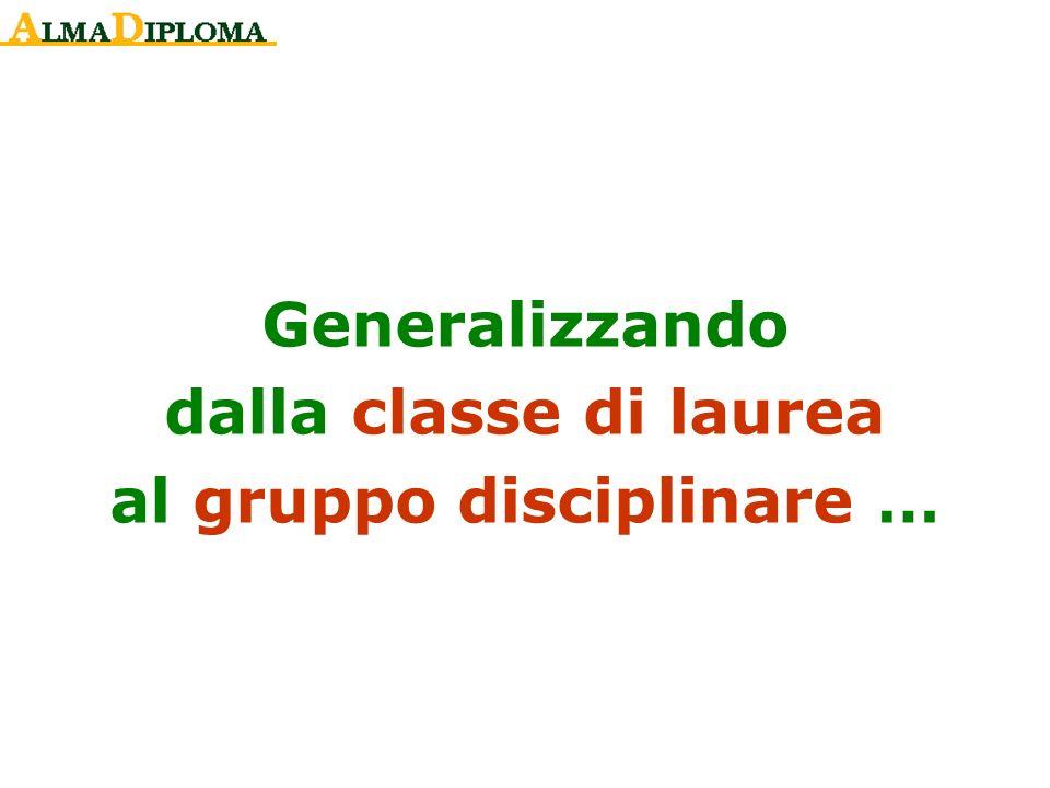 Generalizzando dalla classe di laurea al gruppo disciplinare …