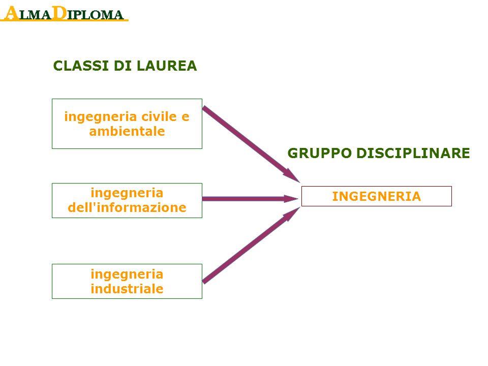 INGEGNERIA ingegneria civile e ambientale ingegneria dell'informazione ingegneria industriale CLASSI DI LAUREA GRUPPO DISCIPLINARE