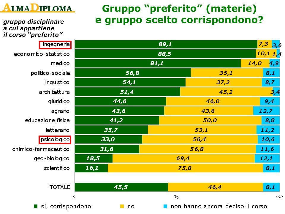 Gruppo preferito (materie) e gruppo scelto corrispondono? gruppo disciplinare a cui appartiene il corso preferito