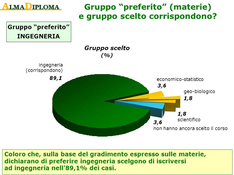 Gruppo preferito INGEGNERIA Gruppo scelto (%) Gruppo preferito (materie) e gruppo scelto corrispondono? ingegneria (corrispondono) economico-statistic