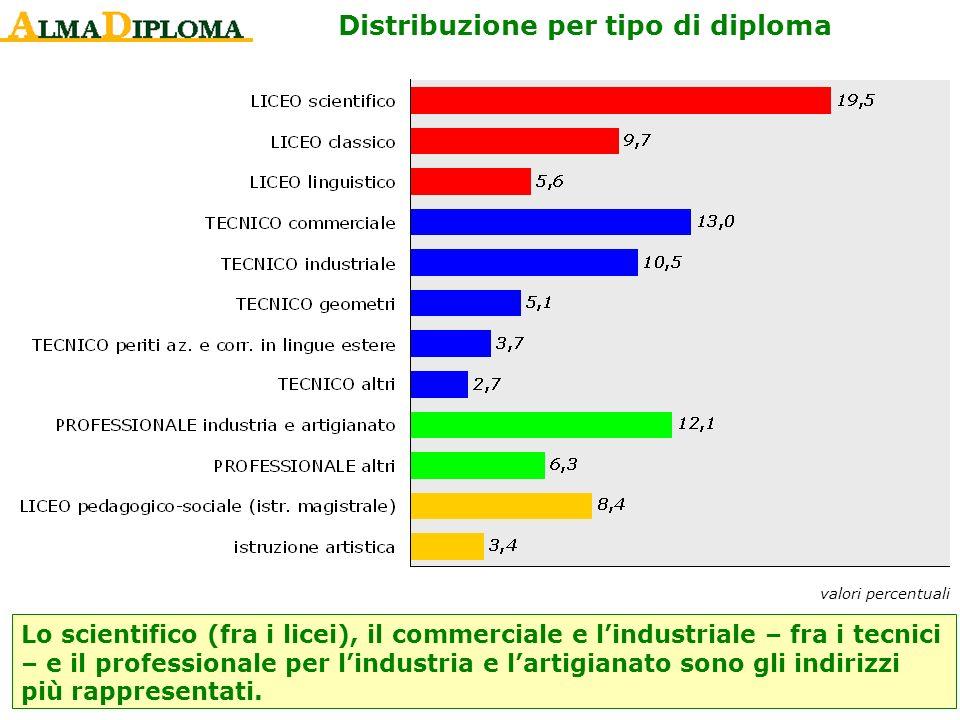valori percentuali Distribuzione per tipo di diploma Lo scientifico (fra i licei), il commerciale e lindustriale – fra i tecnici – e il professionale