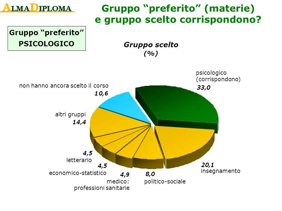 Gruppo preferito PSICOLOGICO Gruppo scelto (%) psicologico (corrispondono) insegnamento politico-sociale medico: professioni sanitarie economico-stati