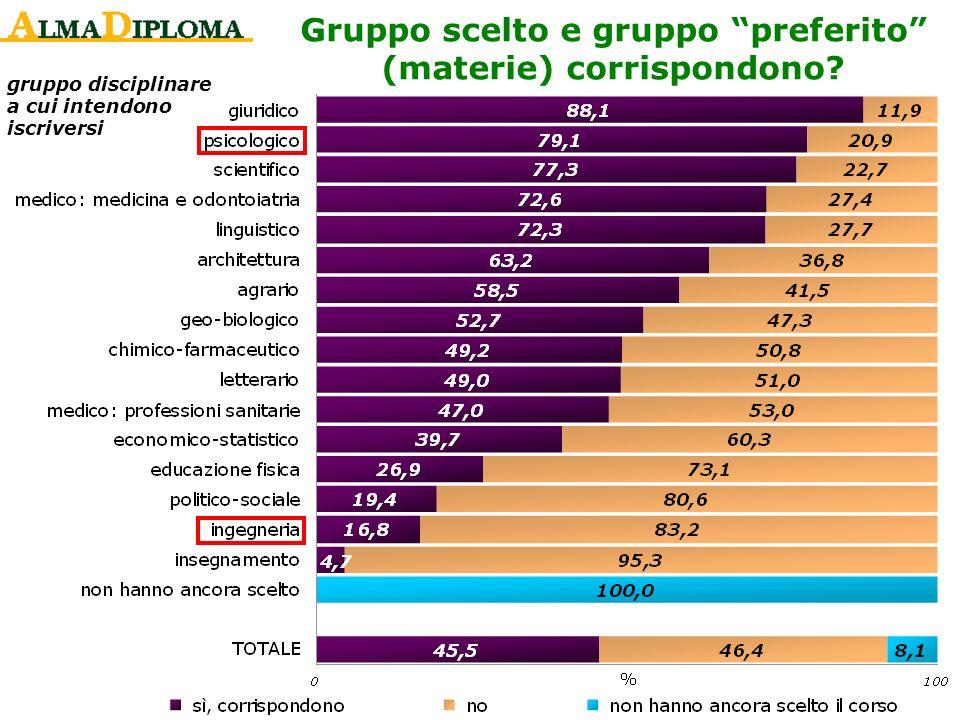 gruppo disciplinare a cui intendono iscriversi Gruppo scelto e gruppo preferito (materie) corrispondono?