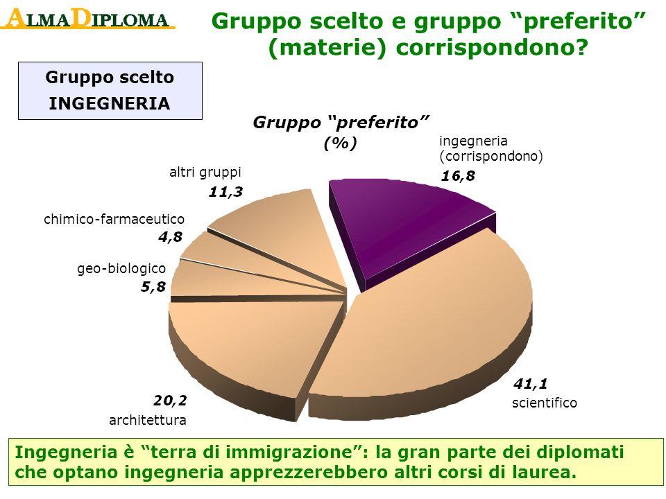 Gruppo scelto INGEGNERIA Gruppo preferito (%) ingegneria (corrispondono) scientifico architettura geo-biologico chimico-farmaceutico altri gruppi Inge