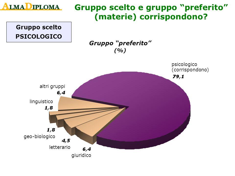 Gruppo scelto PSICOLOGICO psicologico (corrispondono) giuridico letterario geo-biologico linguistico altri gruppi Gruppo scelto e gruppo preferito (ma