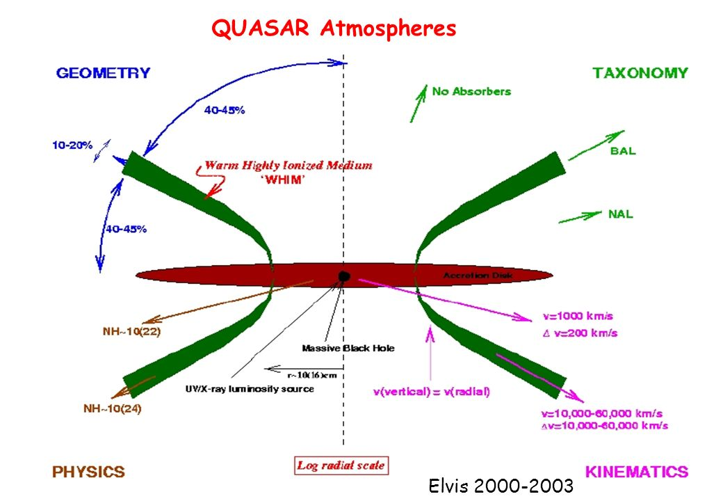 QUASAR Atmospheres Elvis 2000-2003