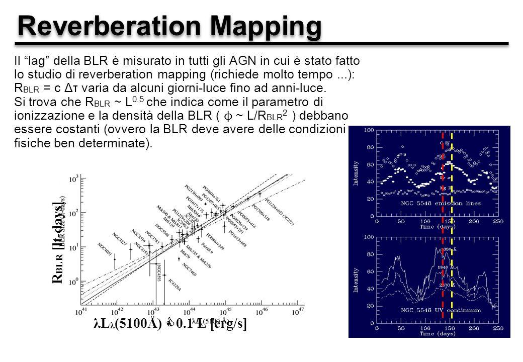 Reverberation Mapping Il lag della BLR è misurato in tutti gli AGN in cui è stato fatto lo studio di reverberation mapping (richiede molto tempo...): R BLR = c Δτ varia da alcuni giorni-luce fino ad anni-luce.