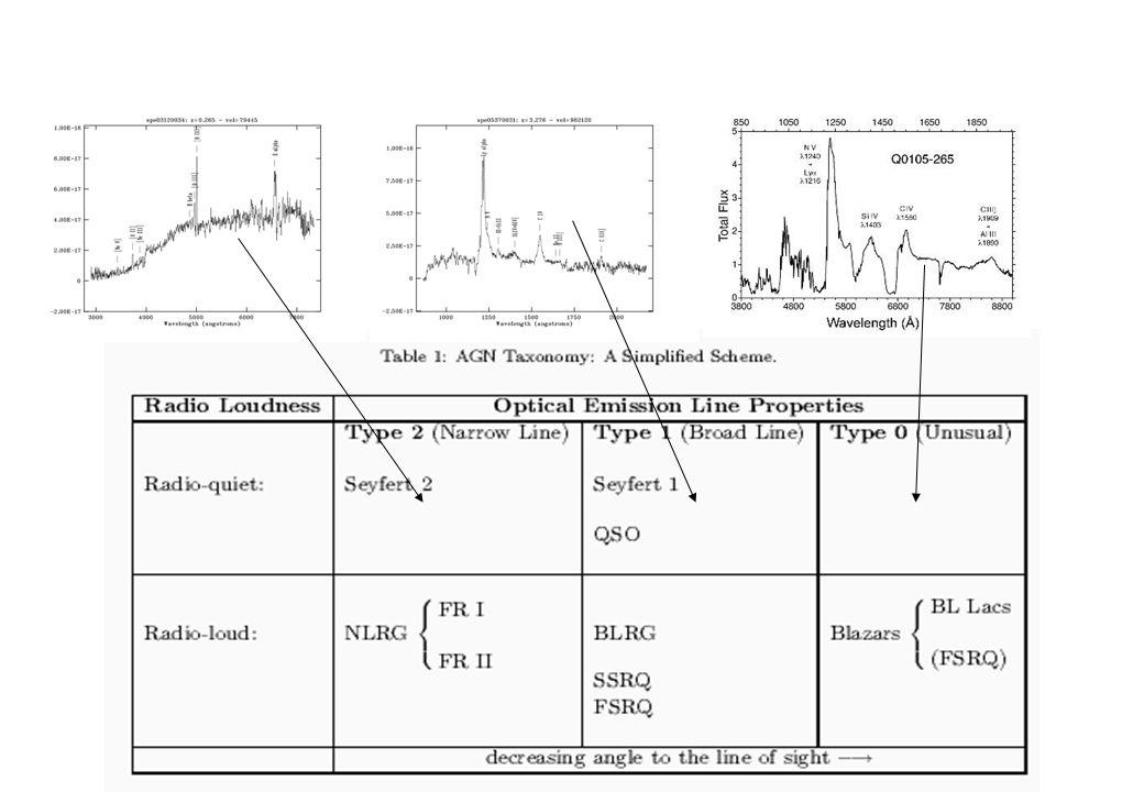 Schema di unificazione Fanaroff-Riley I Fanaroff-Riley II Gli AGN di tipo FR I e FR II mostrano getti orientati perpendicolarmente alla linea di vista.