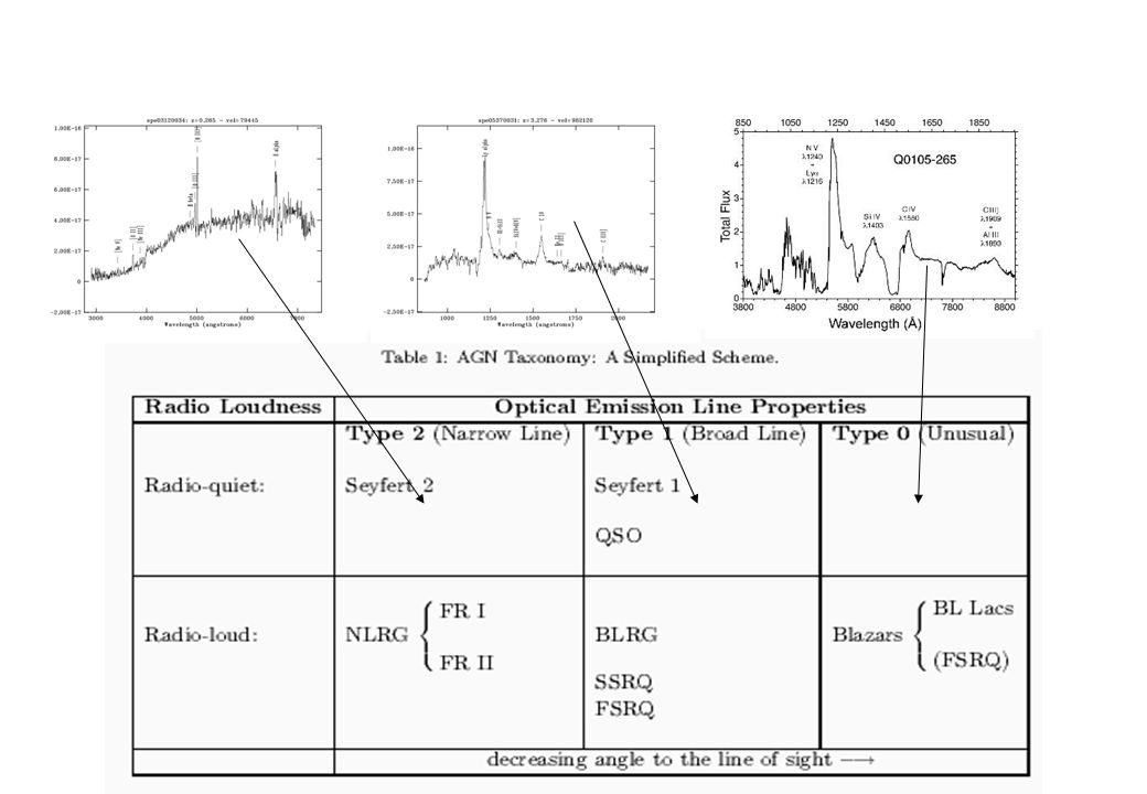Quasar = Quasi Stellar Radio-source, QSO = Quasi-Stellar Object Scaled-up version of a Seyfert, where the nucleus has a luminosity M B < 21.5 + 5 log h 0 (Schmidt & Green 1983).