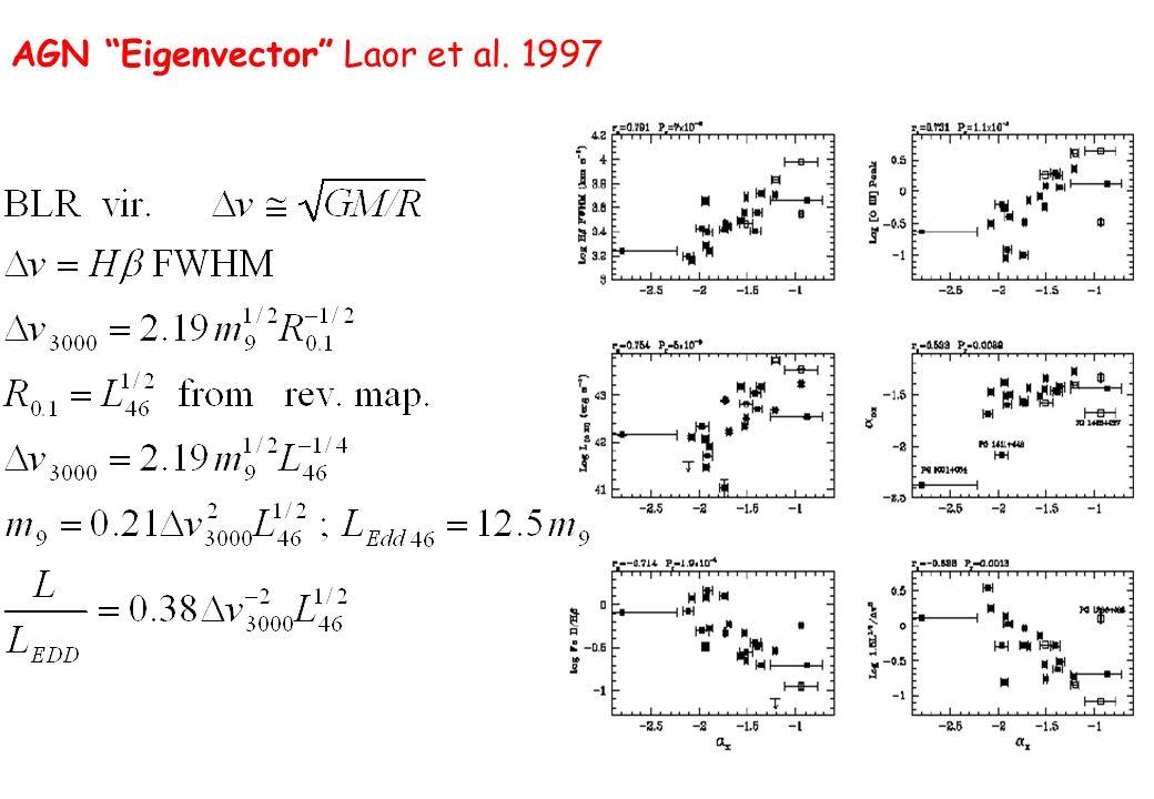 AGN Eigenvector Laor et al. 1997