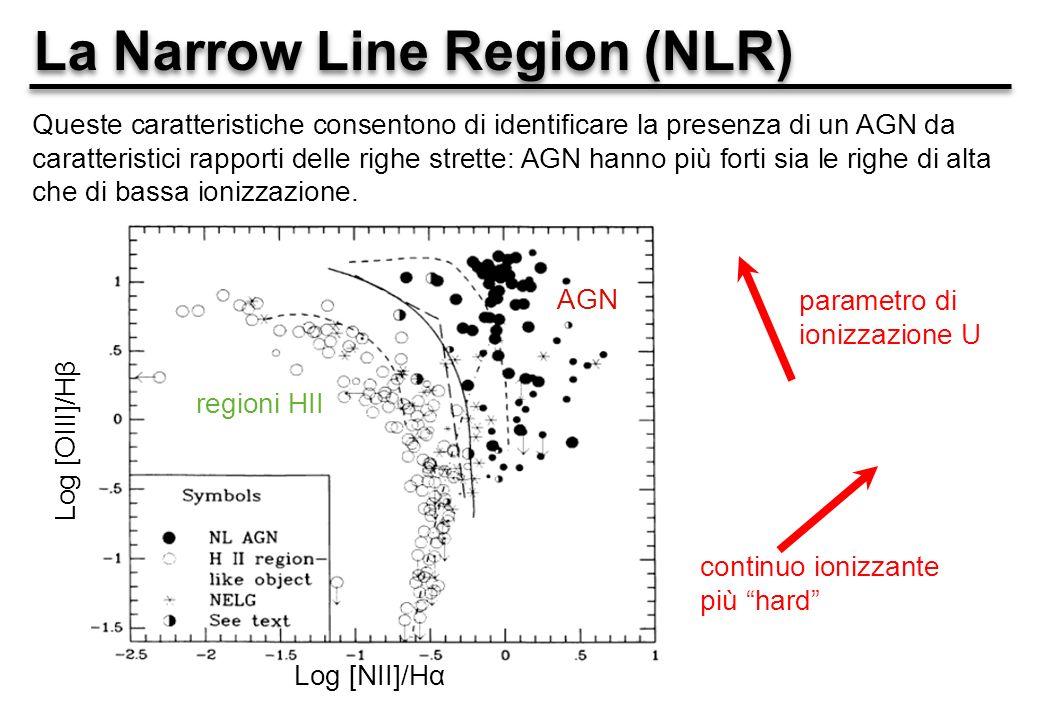 La Narrow Line Region (NLR) Queste caratteristiche consentono di identificare la presenza di un AGN da caratteristici rapporti delle righe strette: AGN hanno più forti sia le righe di alta che di bassa ionizzazione.