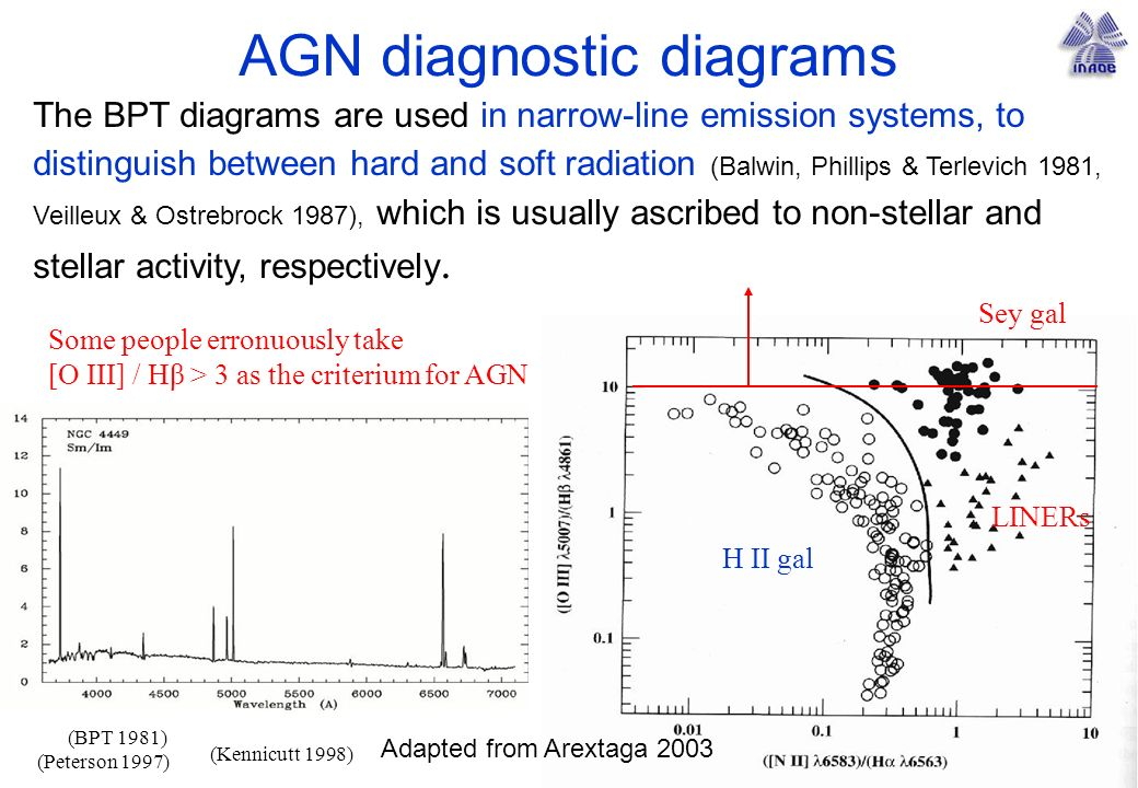 AGN diagnostic diagrams The BPT diagrams are used in narrow-line emission systems, to distinguish between hard and soft radiation (Balwin, Phillips & Terlevich 1981, Veilleux & Ostrebrock 1987), which is usually ascribed to non-stellar and stellar activity, respectively.