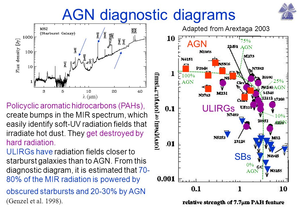 AGN SBs 100% AGN 25% AGN 0% AGN ULIRGs 10% AGN 75% AGN AGN diagnostic diagrams Policyclic aromatic hidrocarbons (PAHs), create bumps in the MIR spectrum, which easily identify soft-UV radiation fields that irradiate hot dust.