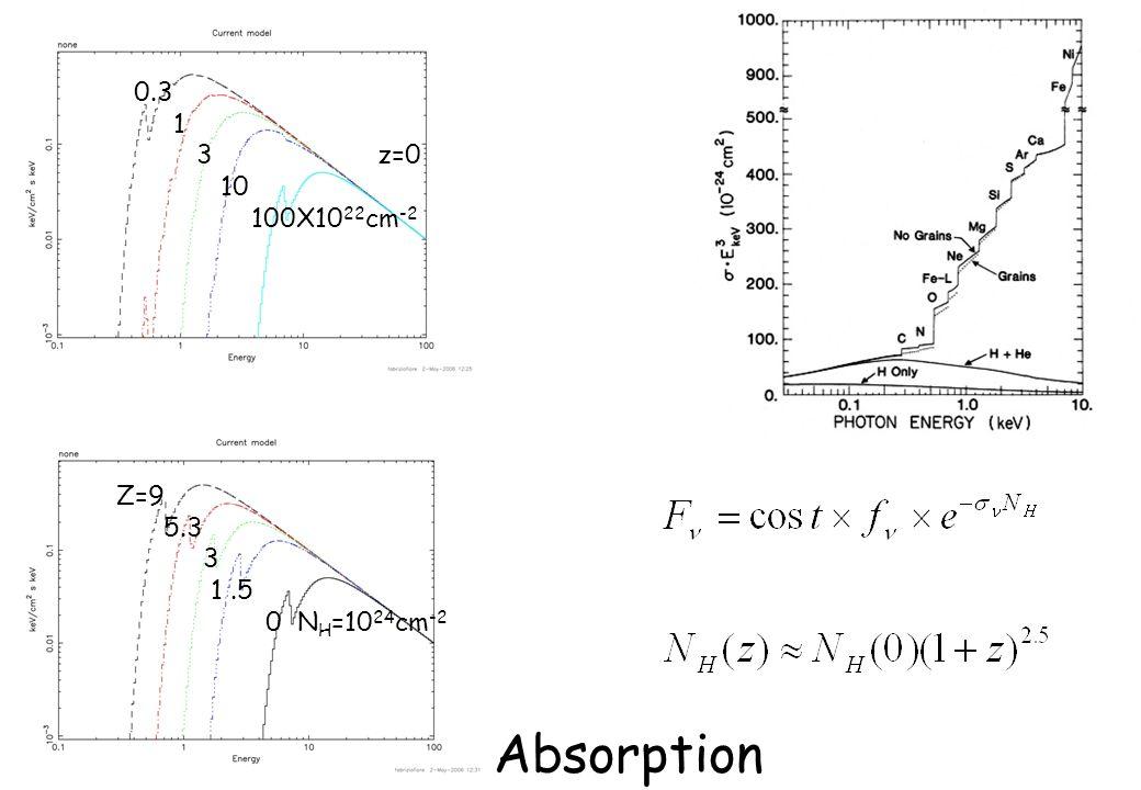 Absorption 0.3 1 3 z=0 10 100X10 22 cm -2 Z=9 5.3 3 1.5 0 N H =10 24 cm -2
