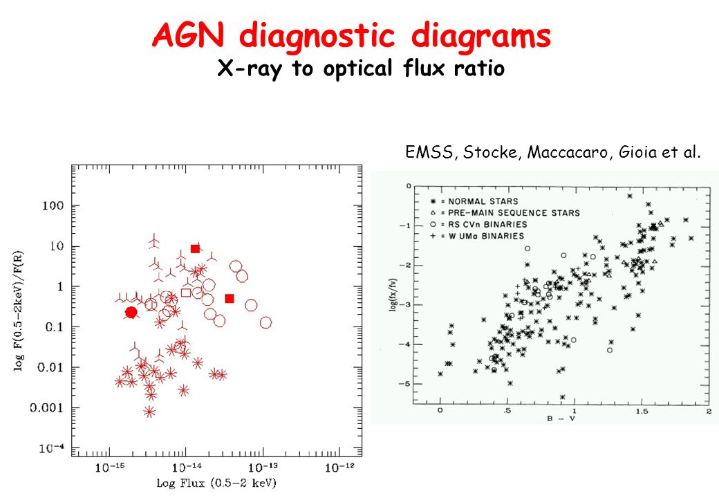 AGN diagnostic diagrams X-ray to optical flux ratio EMSS, Stocke, Maccacaro, Gioia et al.