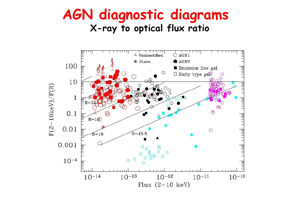AGN diagnostic diagrams X-ray to optical flux ratio