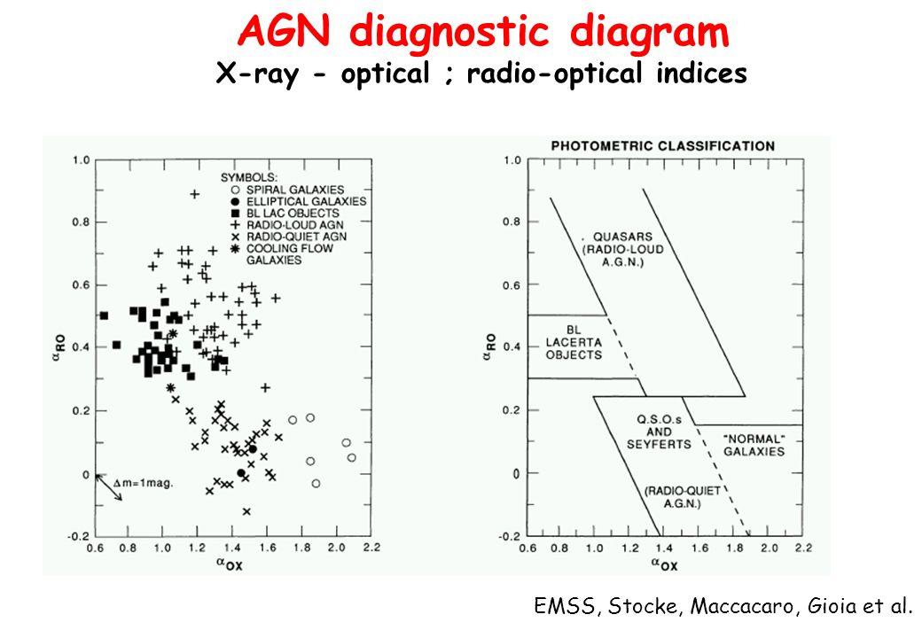 AGN diagnostic diagram X-ray - optical ; radio-optical indices EMSS, Stocke, Maccacaro, Gioia et al.