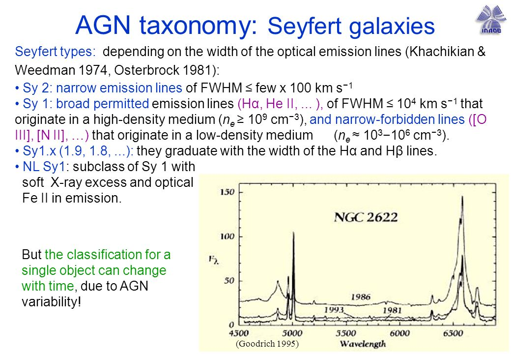 AGN taxonomy: Seyfert galaxies Seyfert types: depending on the width of the optical emission lines (Khachikian & Weedman 1974, Osterbrock 1981): Sy 2: