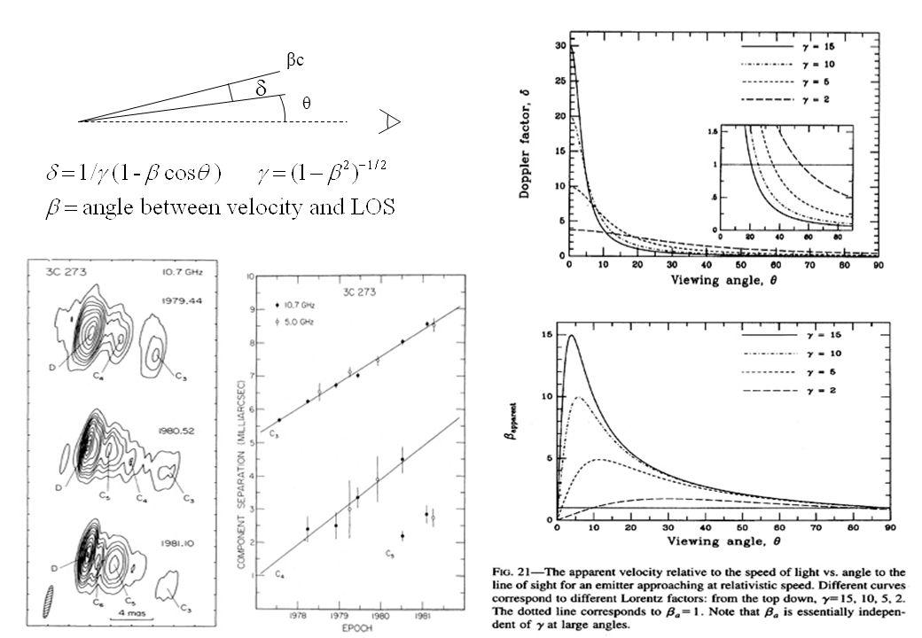 Beaming relativisticoMoto superluminale Beaming relativistico - Moto superluminale Per θ = arccos(β) si ottiene: Quindi se β ~1 :