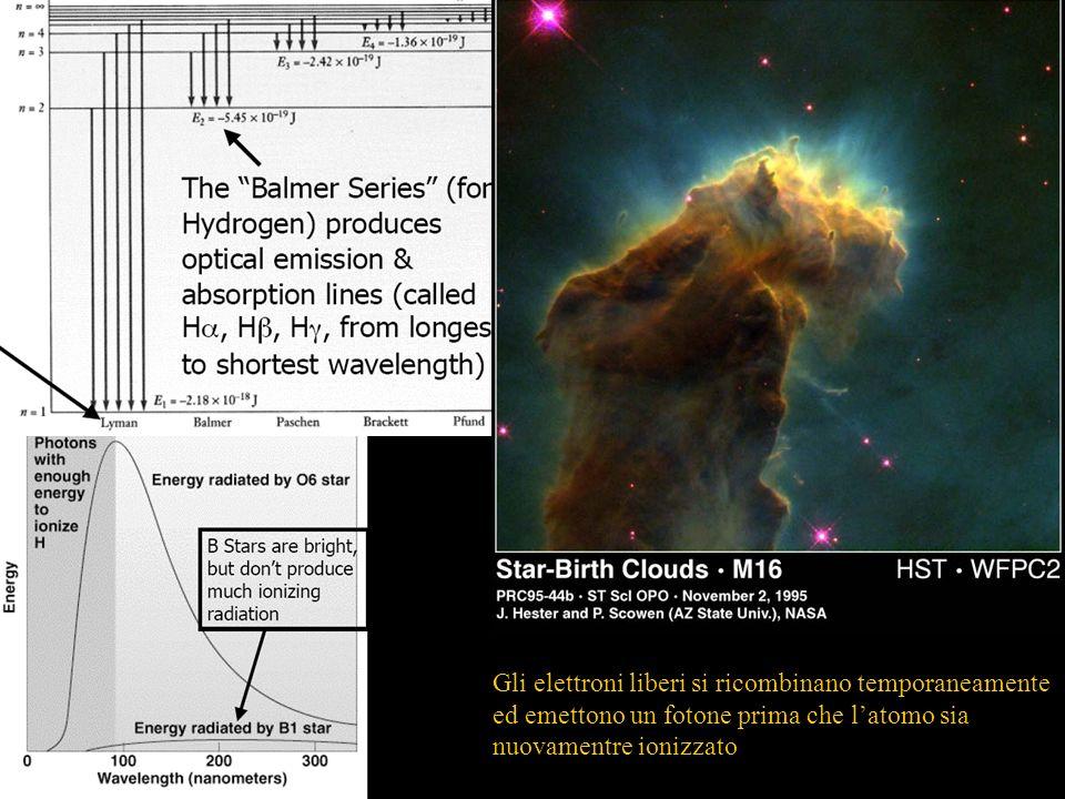 Il gas ionizzato produce forti righe di emissione Gli elettroni liberi si ricombinano temporaneamente ed emettono un fotone prima che latomo sia nuova