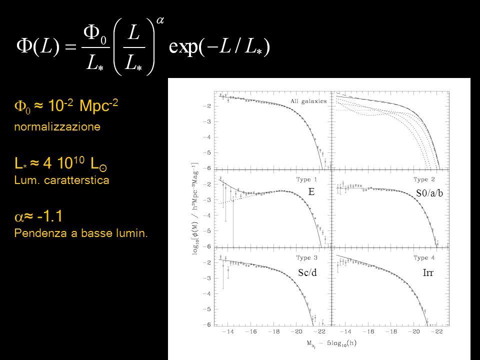 0 10 -2 Mpc -2 normalizzazione L * 4 10 10 L ʘ Lum. caratterstica -1.1 Pendenza a basse lumin. E S0/a/b Sc/dIrr