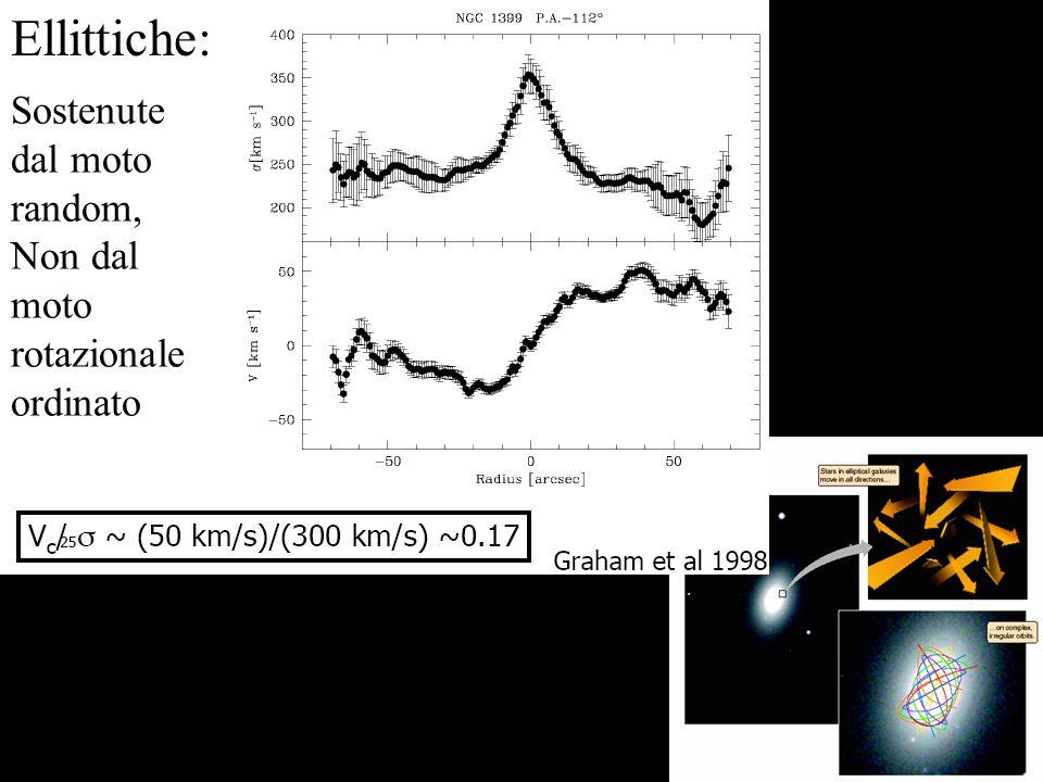 Indica la larghezza della distribuzione di velocita La dispersione di velocita s misura il moto random Distribuzione delle velocita stellari al Centro