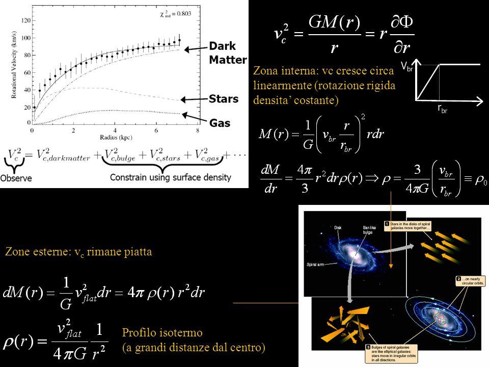 Zone esterne: v c rimane piatta Profilo isotermo (a grandi distanze dal centro) Zona interna: vc cresce circa linearmente (rotazione rigida, densita c