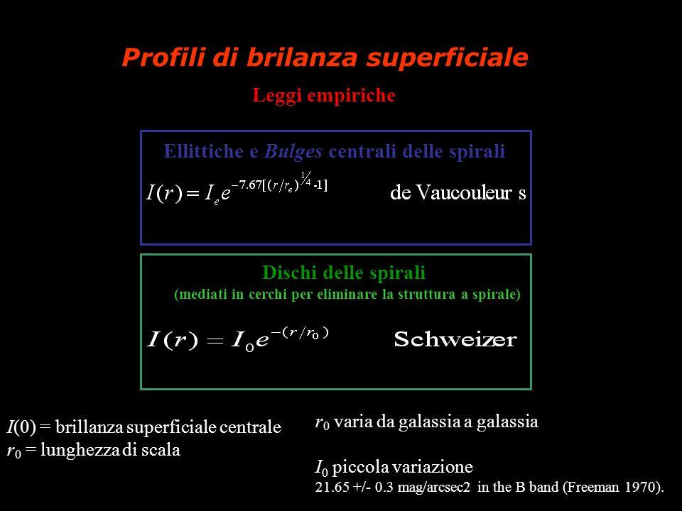 Profili di brilanza superficiale Leggi empiriche Ellittiche e Bulges centrali delle spirali I(0) = brillanza superficiale centrale r 0 = lunghezza di