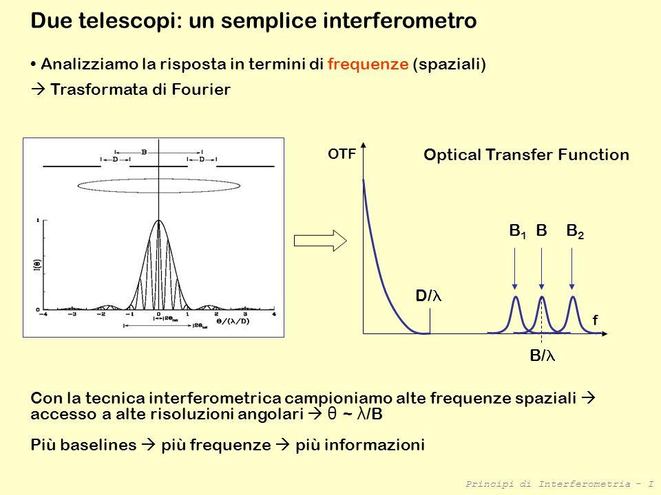 Principi di Interferometria - I Due telescopi: un semplice interferometro Analizziamo la risposta in termini di frequenze (spaziali) Trasformata di Fo