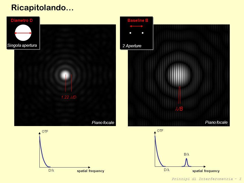 Principi di Interferometria - I Piano focale Singola apertura 1.22 /D Diametro D Ricapitolando… /B Baseline B 2 Aperture Piano focale D/ spatial frequ