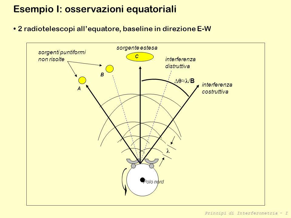 Principi di Interferometria - I Esempio I: osservazioni equatoriali 2 radiotelescopi allequatore, baseline in direzione E-W Polo nord interferenza cos