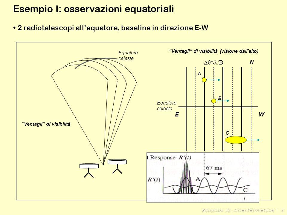 Principi di Interferometria - I Esempio I: osservazioni equatoriali Equatore celeste Ventagli di visibilità Ventagli di visibilità (visione dallalto)
