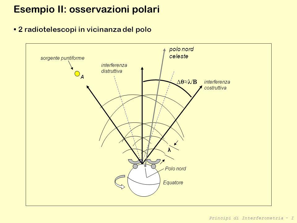 Principi di Interferometria - I Esempio II: osservazioni polari Polo nord interferenza costruttiva θλ/B interferenza distruttiva λ sorgente puntiforme